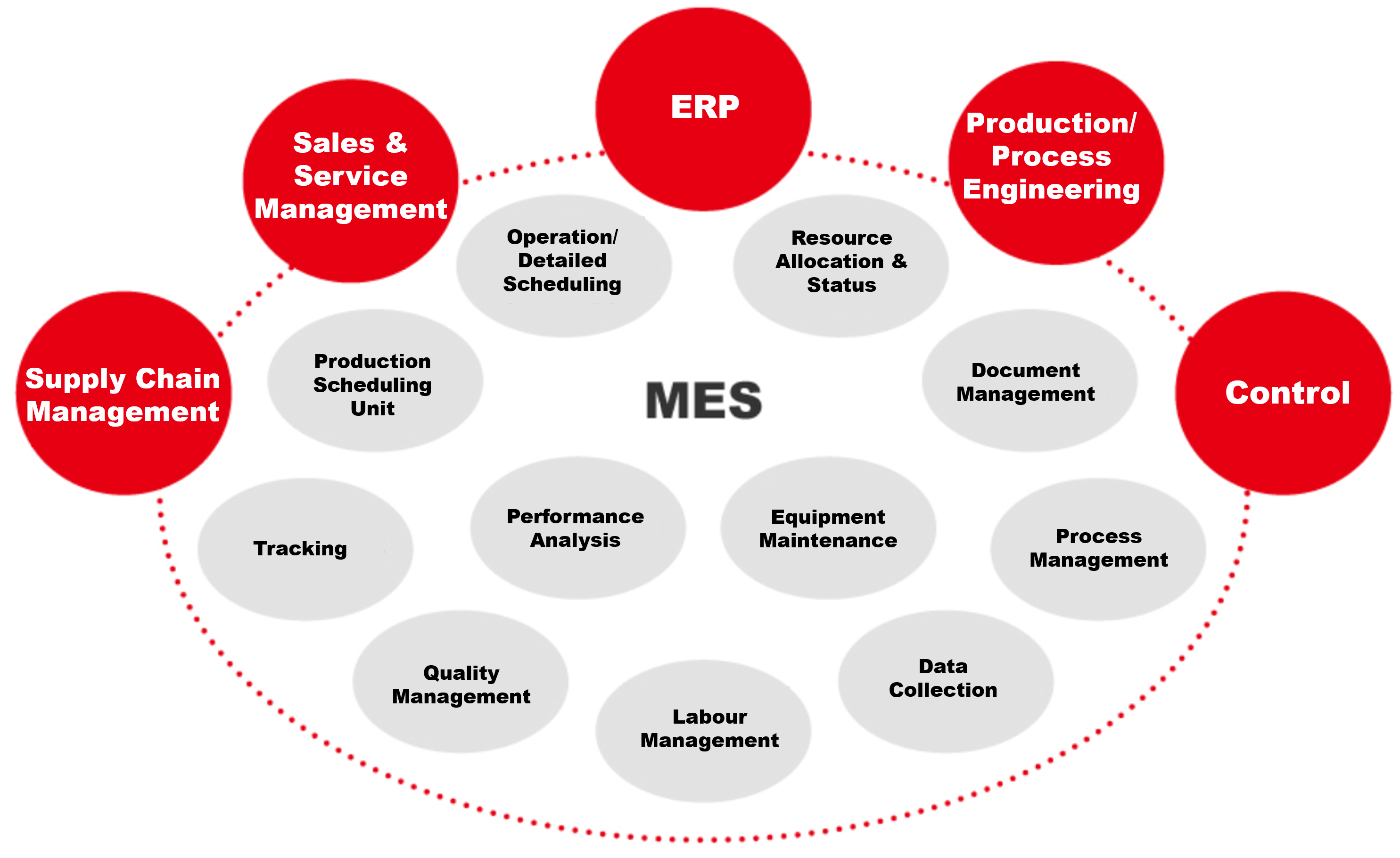 Overview of MES Modules