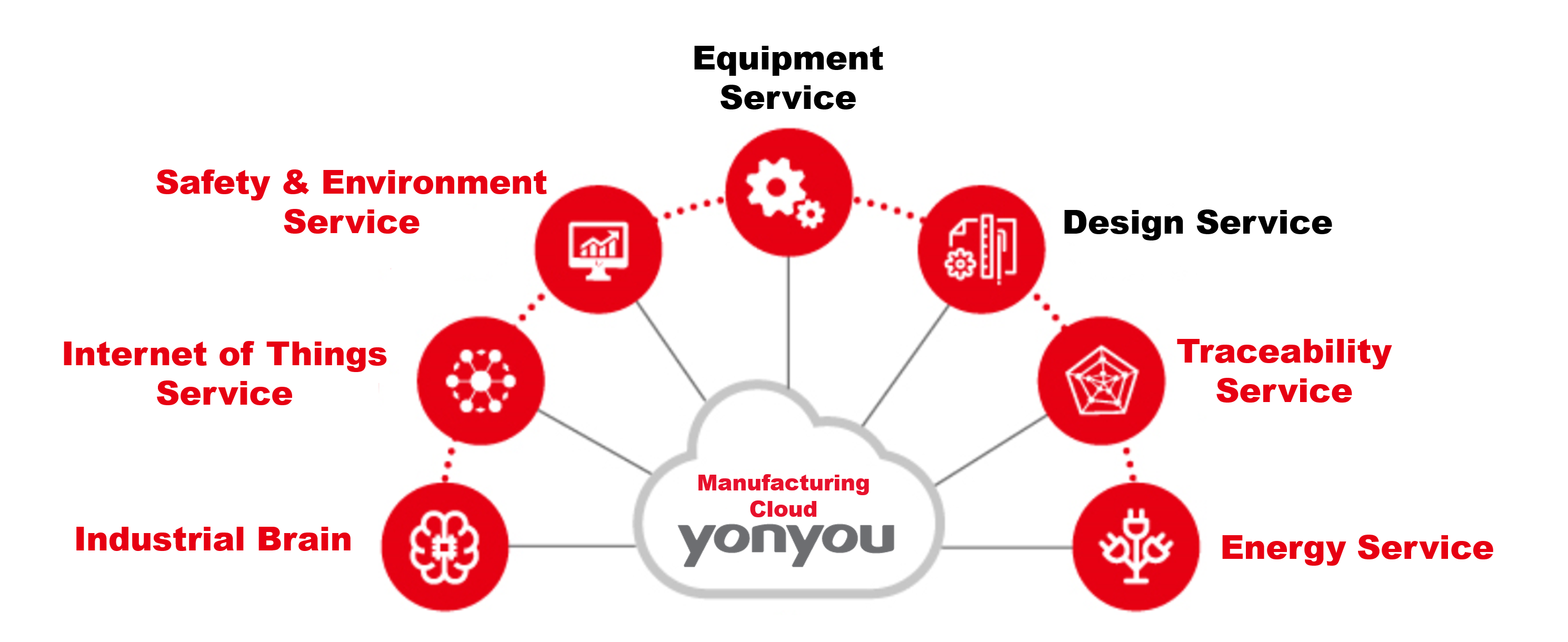 Yonyou Manufacturing Cloud Solutions
