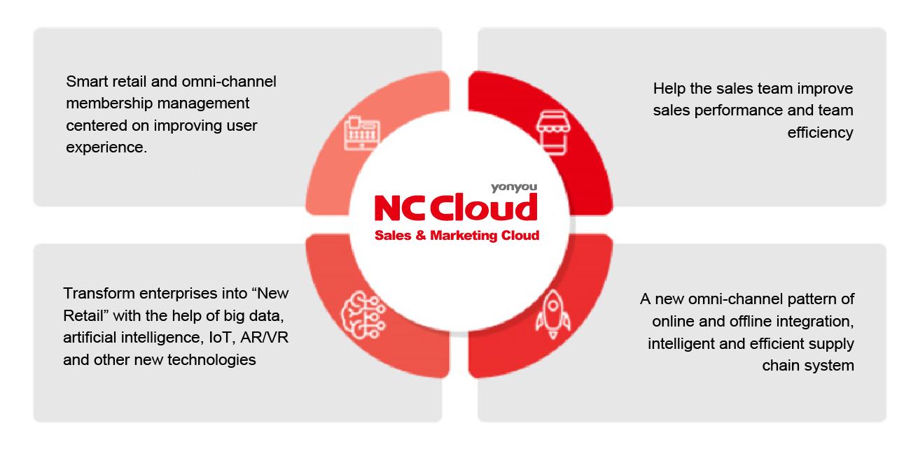 NC Sales & Marketing Cloud